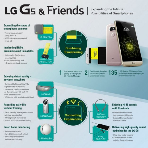 LG G5 enters the tech arena