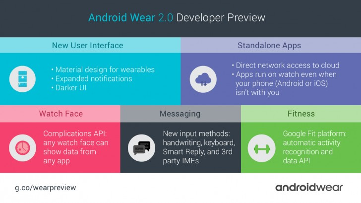Android Wear 2.0 debuted at Google I/O 2016